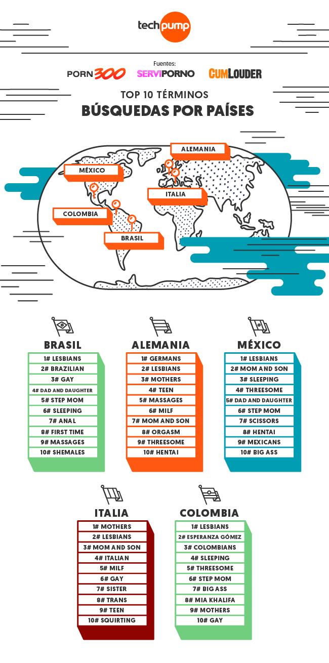 Imagen de palabras clave por país