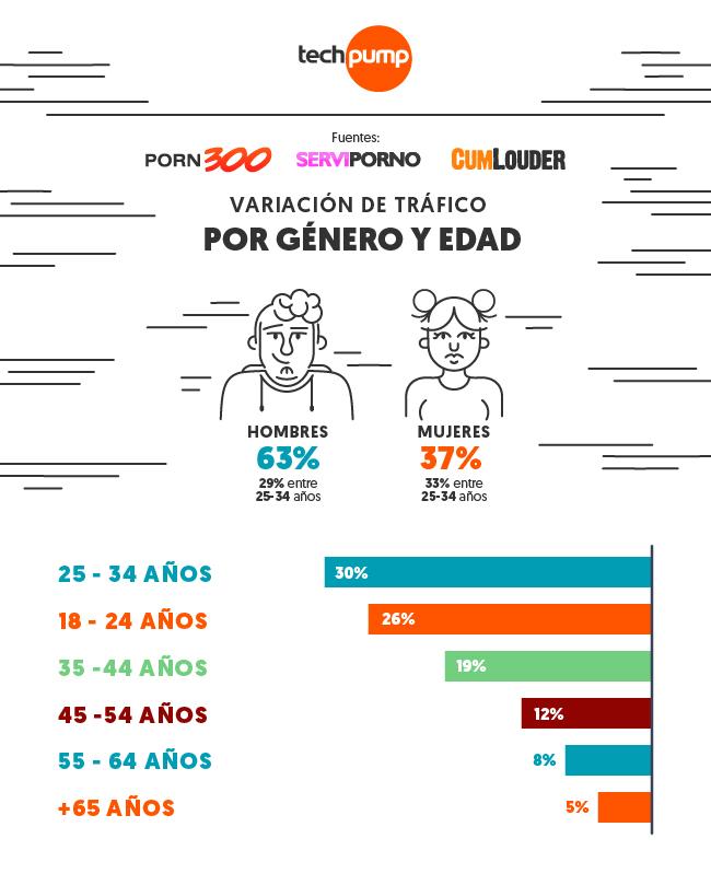 Imagen variación tráfico por género y edad