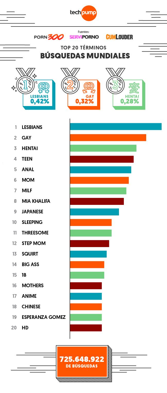 Imagen Top 20 busquedas mundial