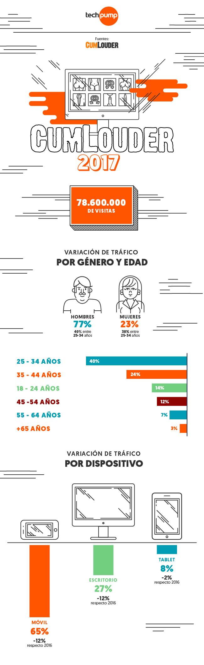Infografía Cumlouder España 2017
