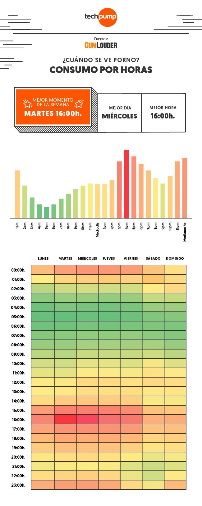 Consumo horas y días 2017 cumlouder