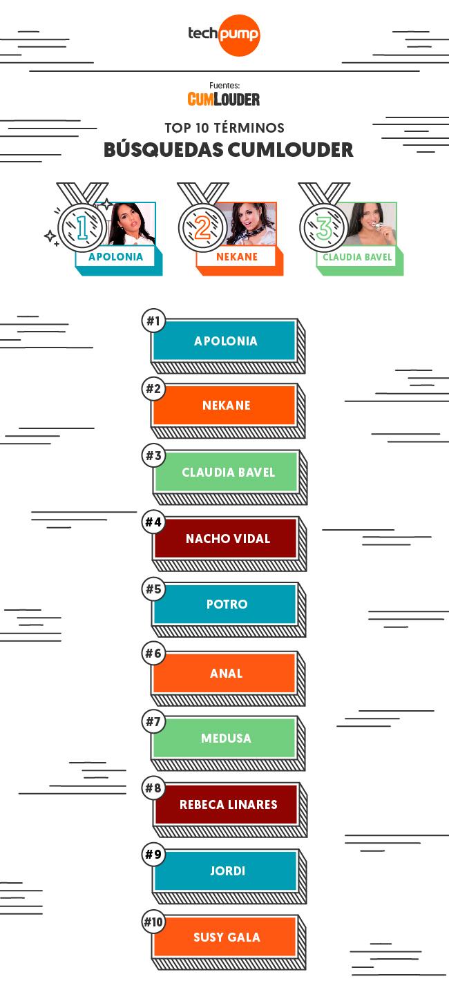 Top 10 búsquedas cumlouder