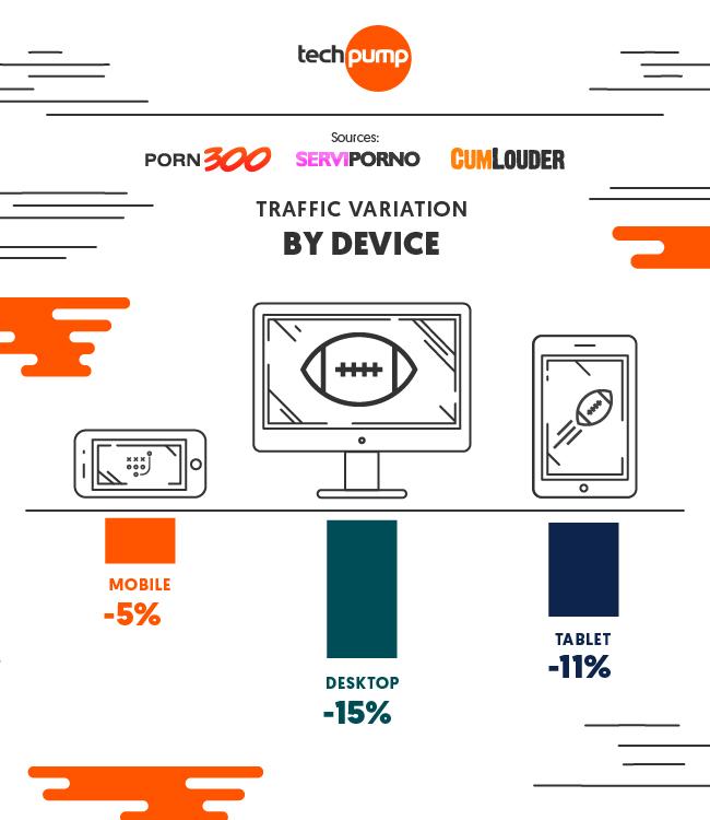 Imagen variación tráfico por dispositivo