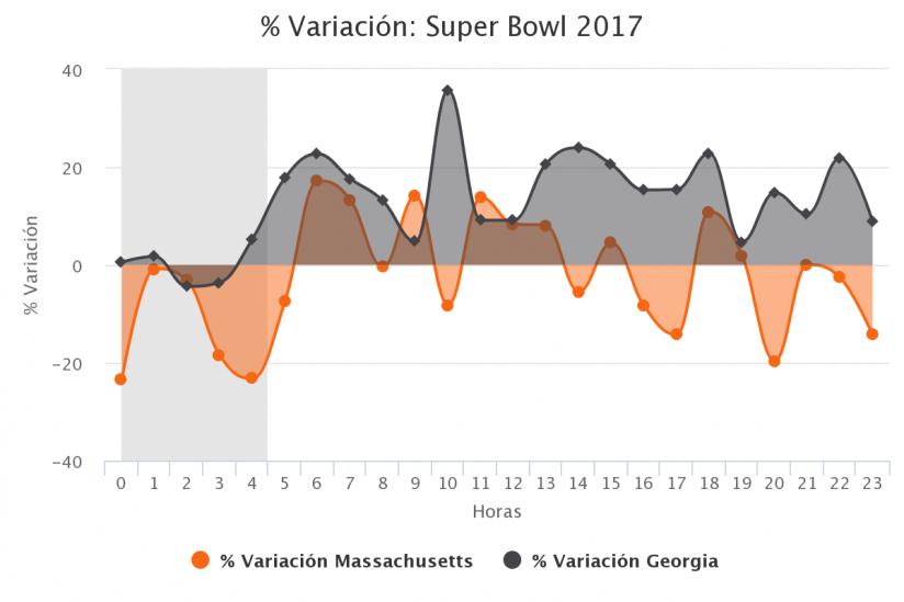 % variación 2017 comparativa de estados