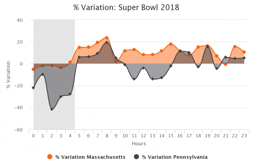 % Variation Massachusetts vs Pennsylvania