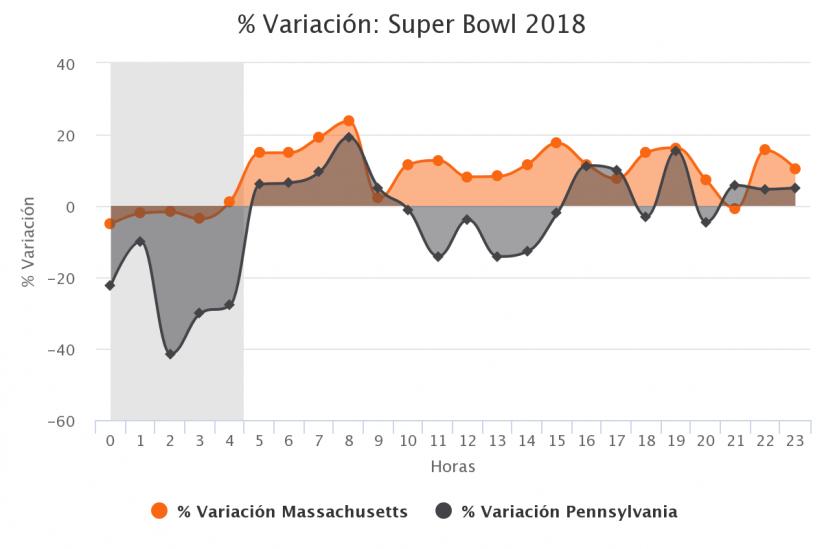 % variación Super Bowl 2018 comparativa por estados