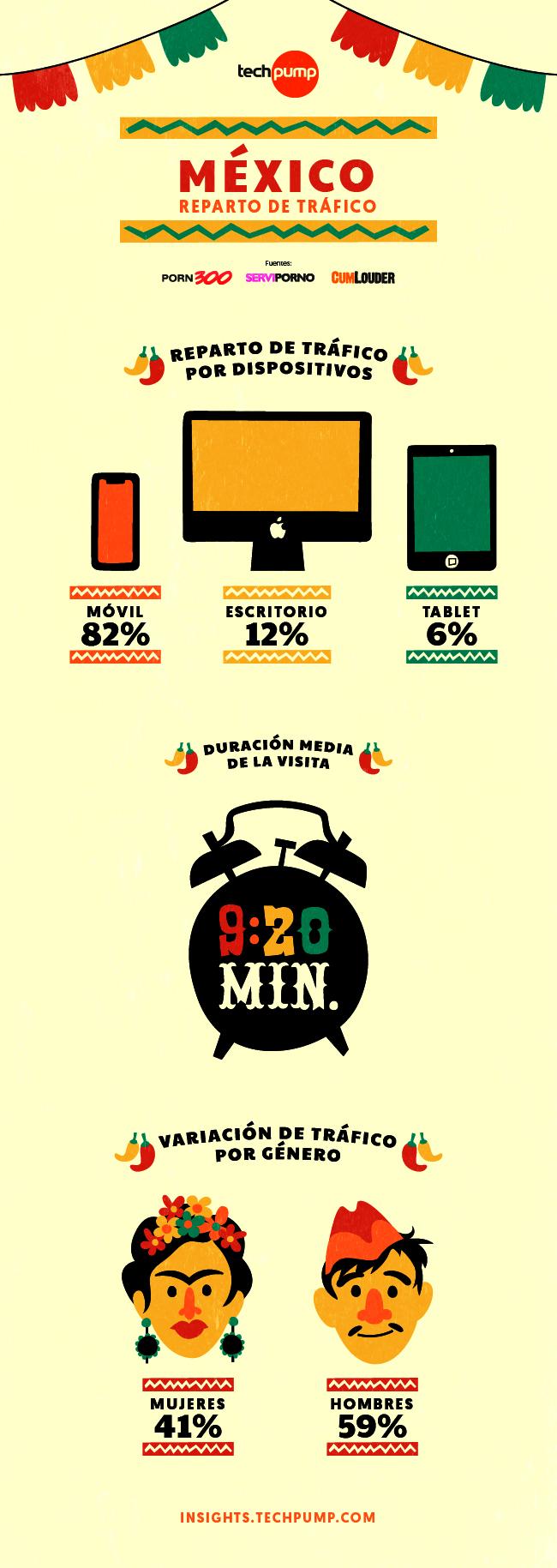 Tráfico y tecnología México
